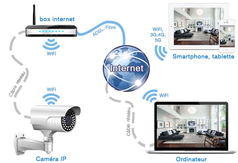 caméras de surveillance IP WiFi